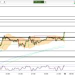07.58 / Trend wird durch Gap bestätigt