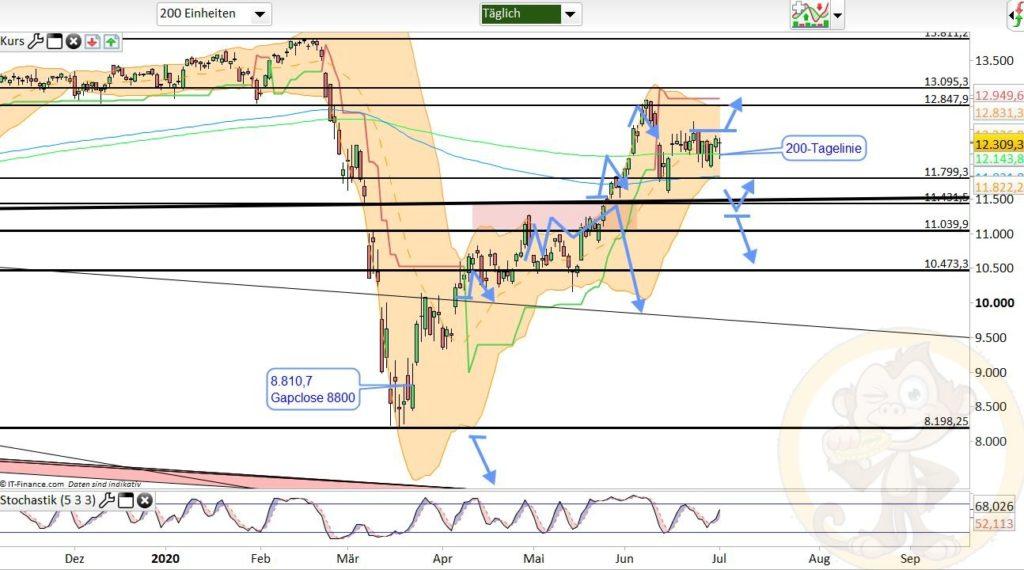 Dax Analyse 02.07.2020