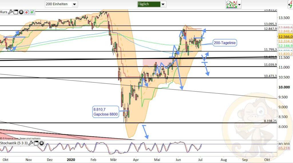 Dax Analyse 03.07.2020