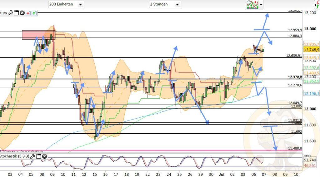 Dax Analyse 07.07.2020