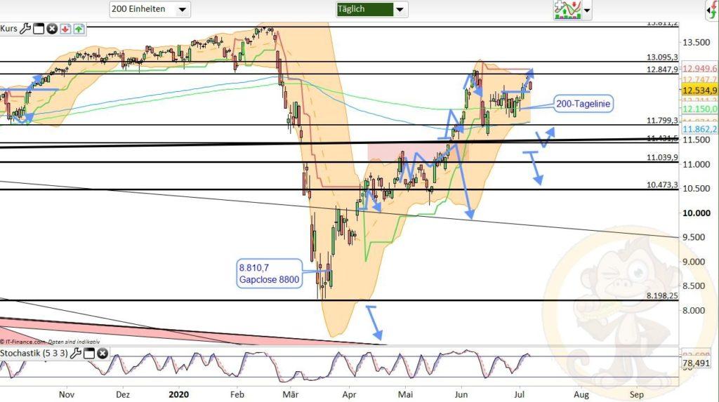 Dax Analyse 08.07.2020