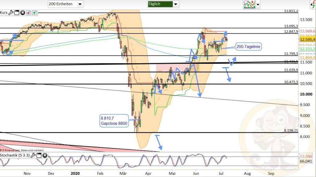Dax Analyse 09.07.2020