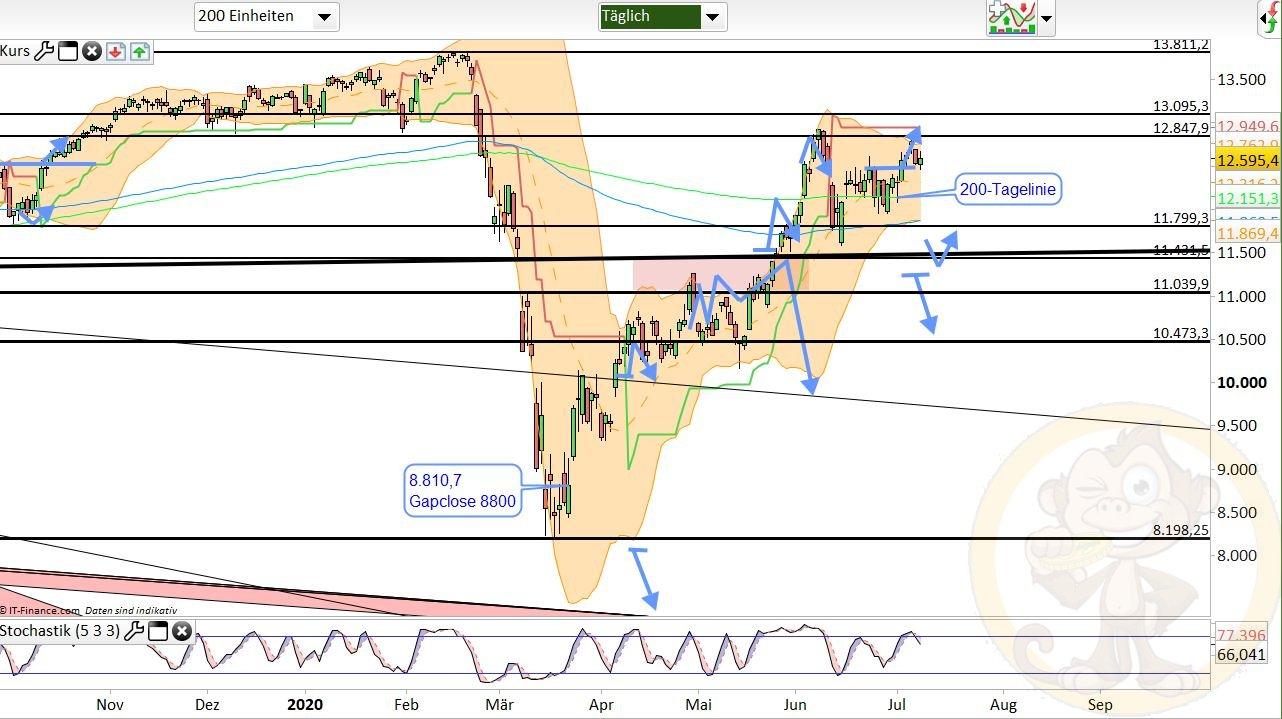 Dax Analyse Donnerstag, den 09.07.2020