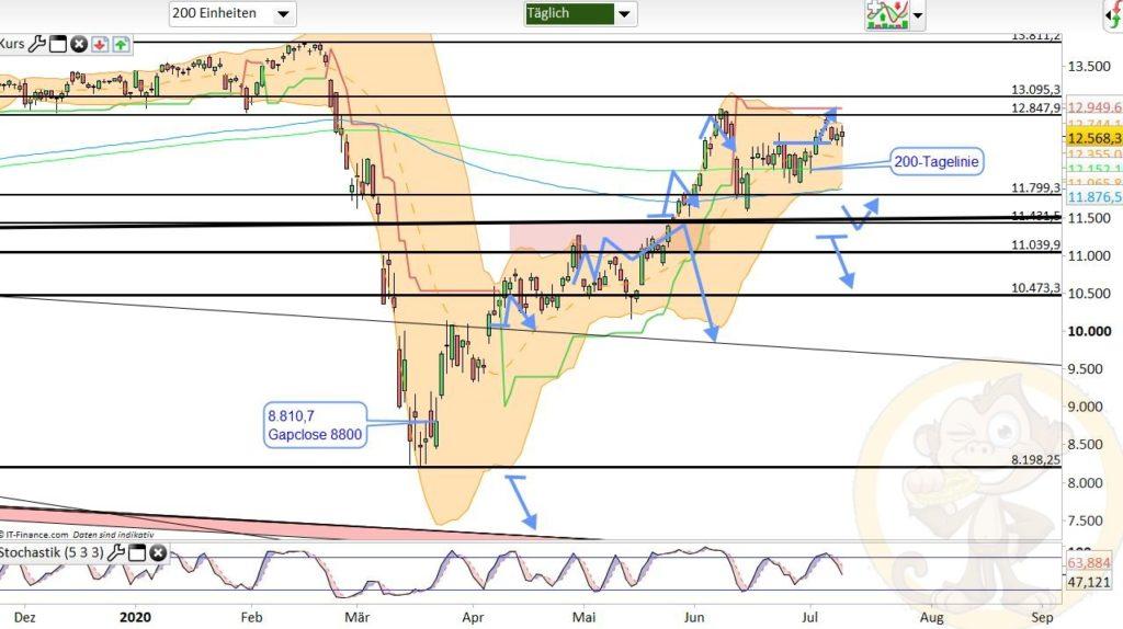 Dax Analyse 10.07.2020
