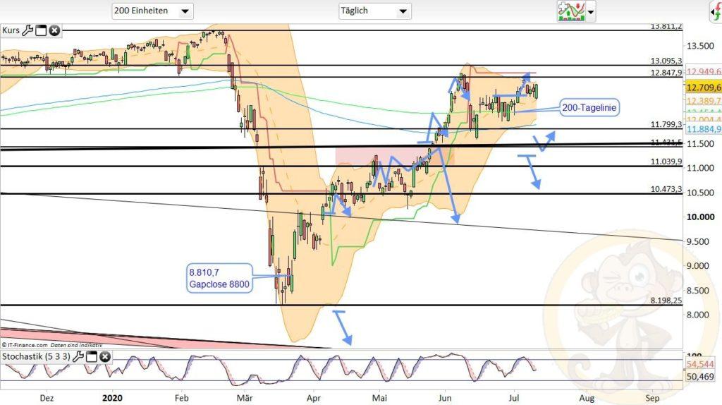 Dax Analyse 13.07.2020