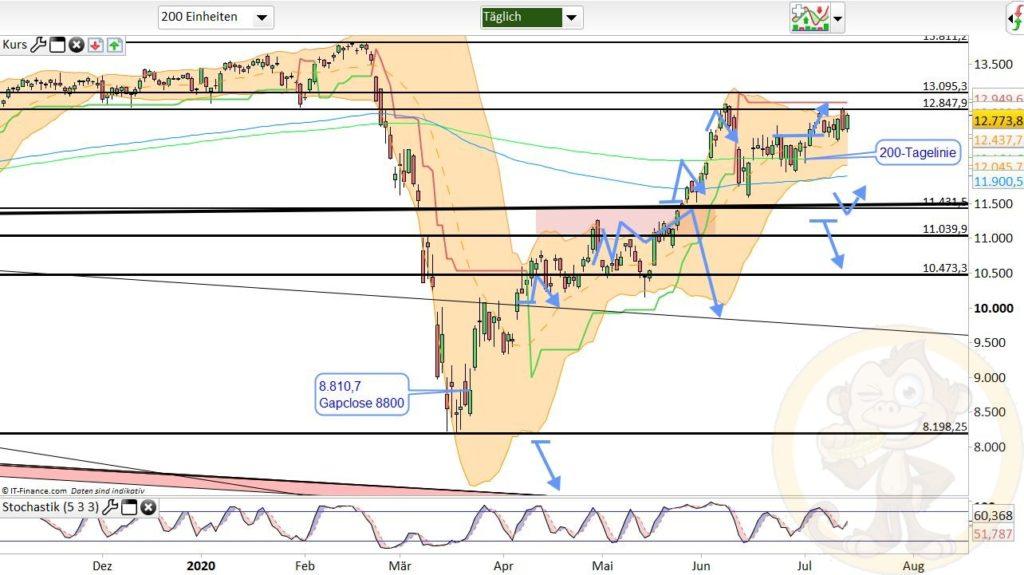 Dax Analyse 15.07.2020