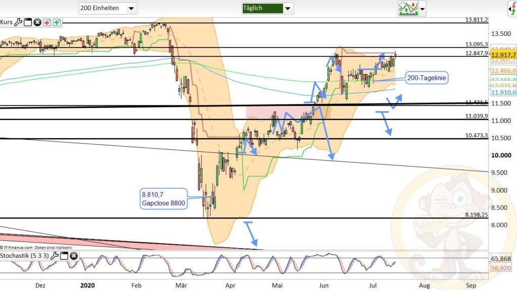 Dax Analyse 16.07.2020
