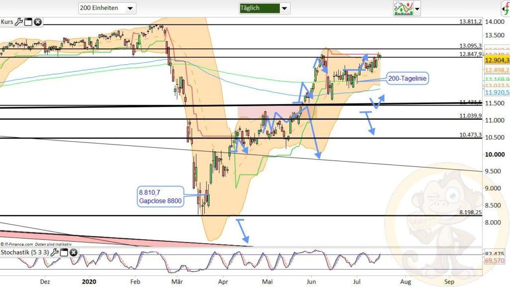 Dax Analyse 17.07.2020
