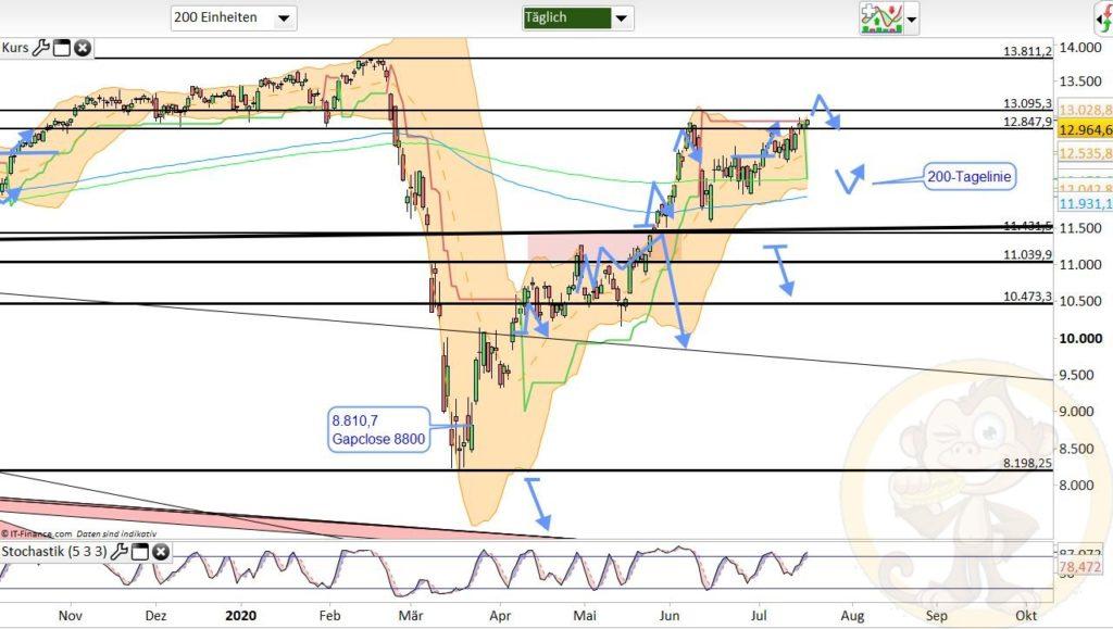 Dax Analyse 20.07.2020