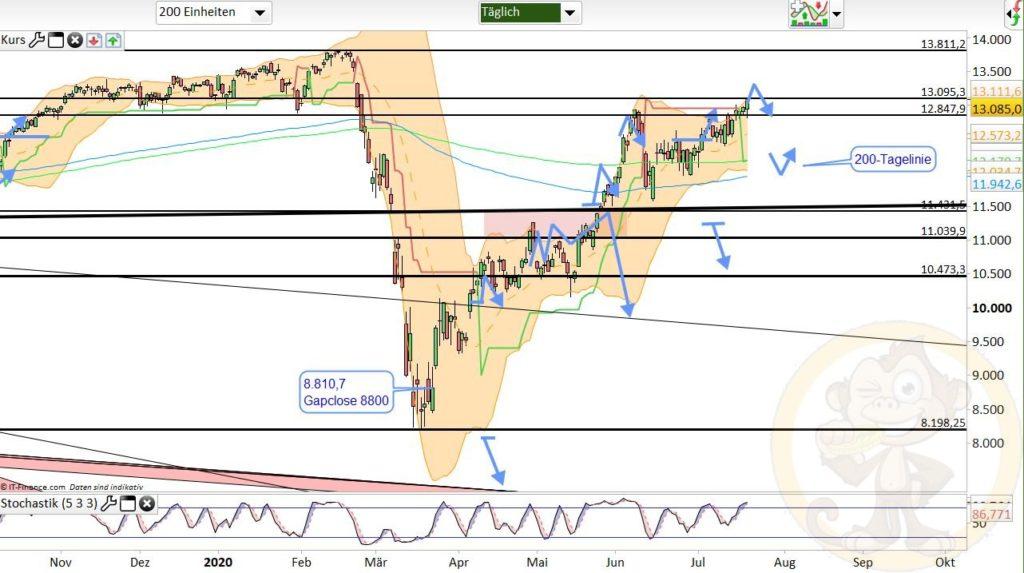 Dax Analyse 21.07.2020