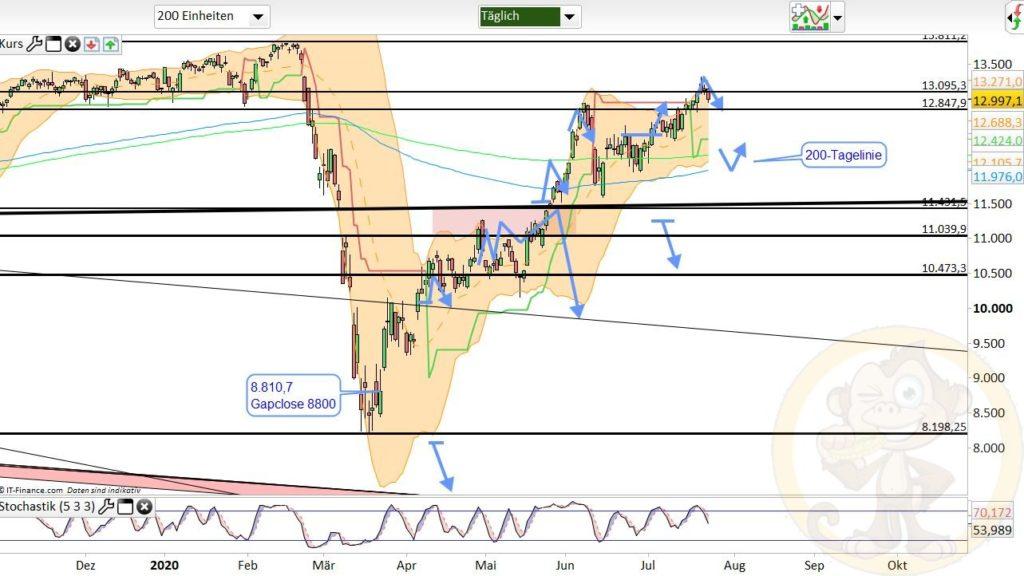 Dax Analyse 24.07.2020