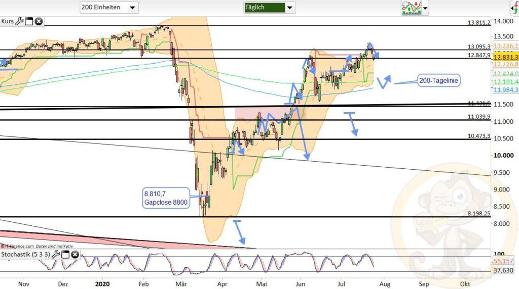 Dax Analyse 27.07.2020