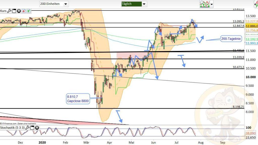 Dax Analyse 28.07.2020