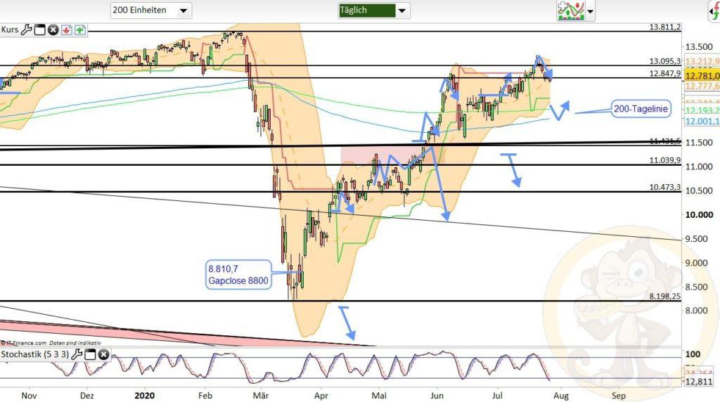Dax Analyse 29.07.2020