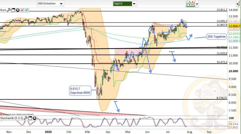 Dax Analyse 30.07.2020
