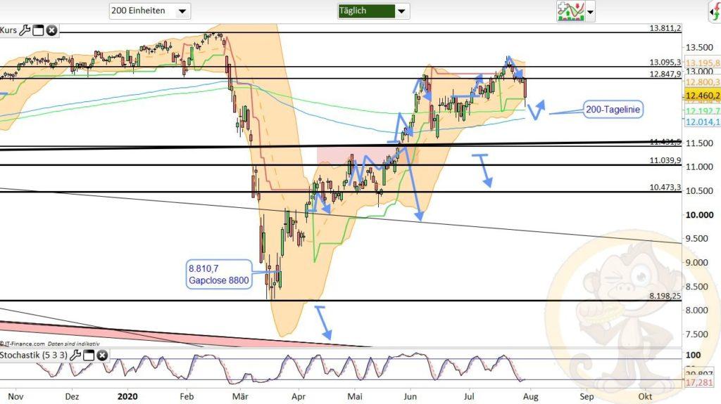 Dax Analyse 31.07.2020