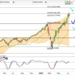 NASDAQ100 / erste Warnsignale?!