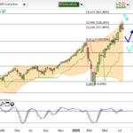 NASDAQ100 / die Sache mit der roten Wochenkerze