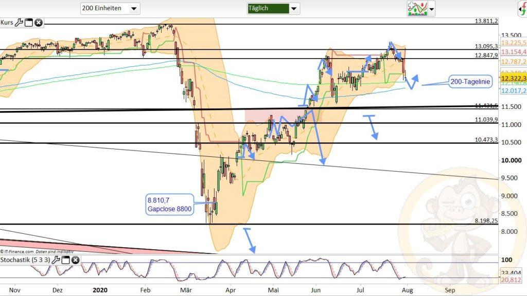 Dax Analyse 03.08.2020