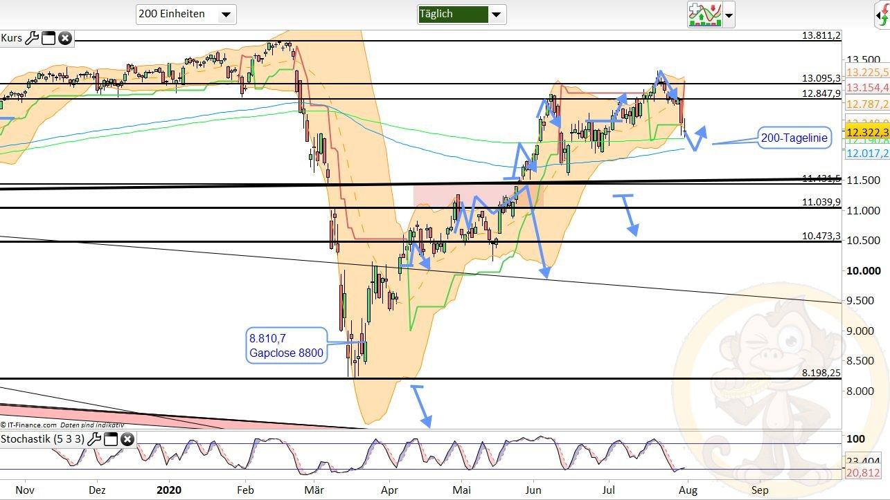 Dax Analyse Montag, den 03.08.2020