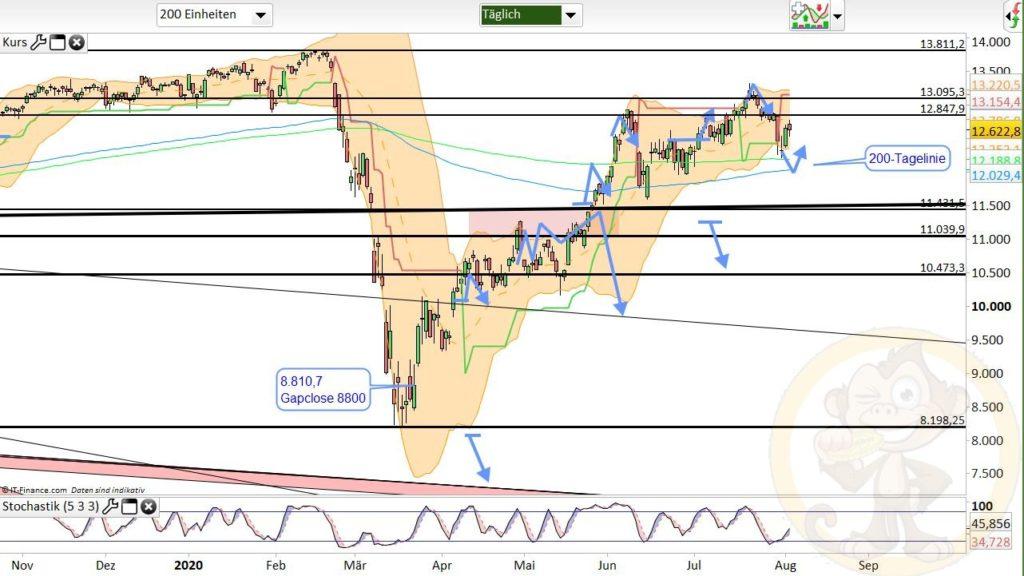 Dax Analyse 05.08.2020