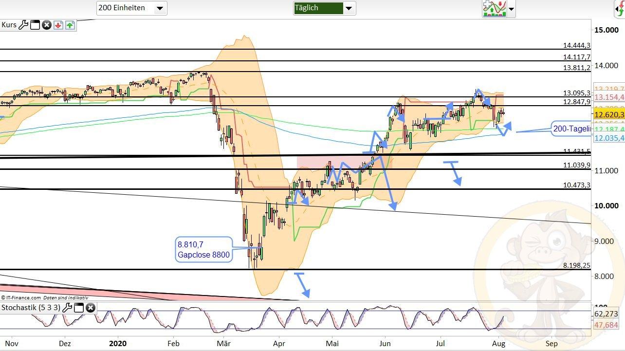 Dax Analyse Donnerstag, den 06.08.2020