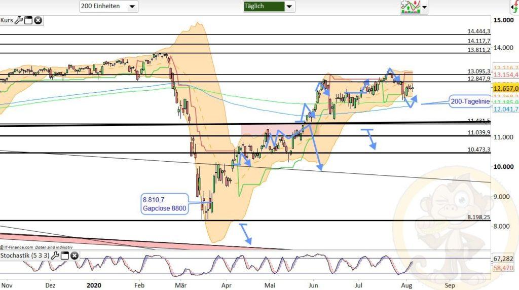 Dax Analyse 07.08.2020