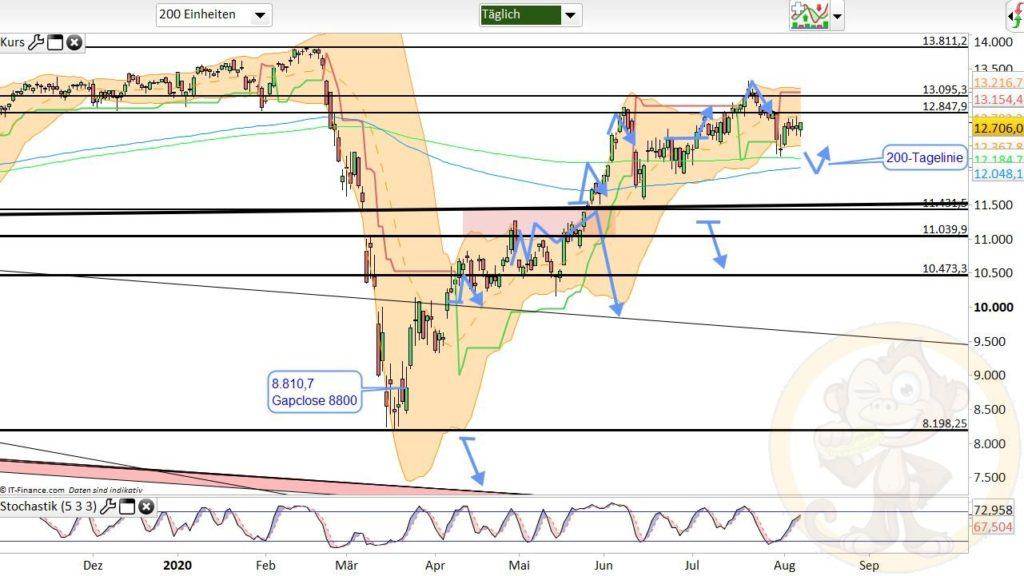 Dax Analyse 10.08.2020