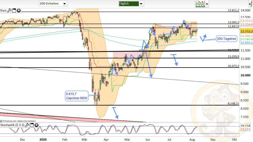 Dax Analyse 11.08.2020