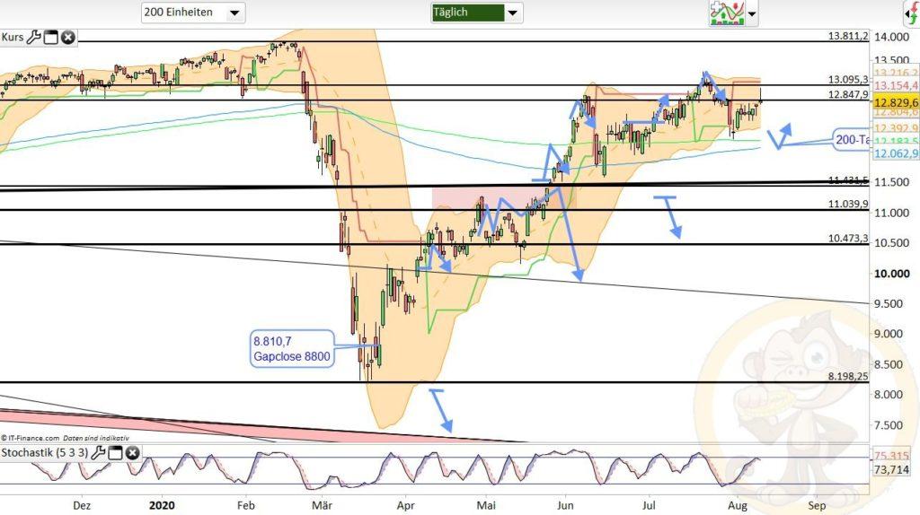 Dax Analyse 12.08.2020