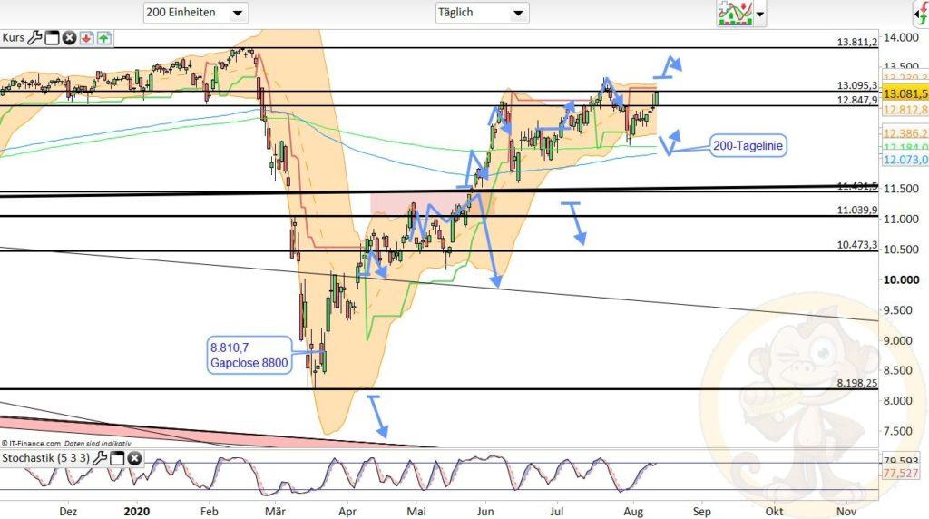 Dax Analyse 13.08.2020