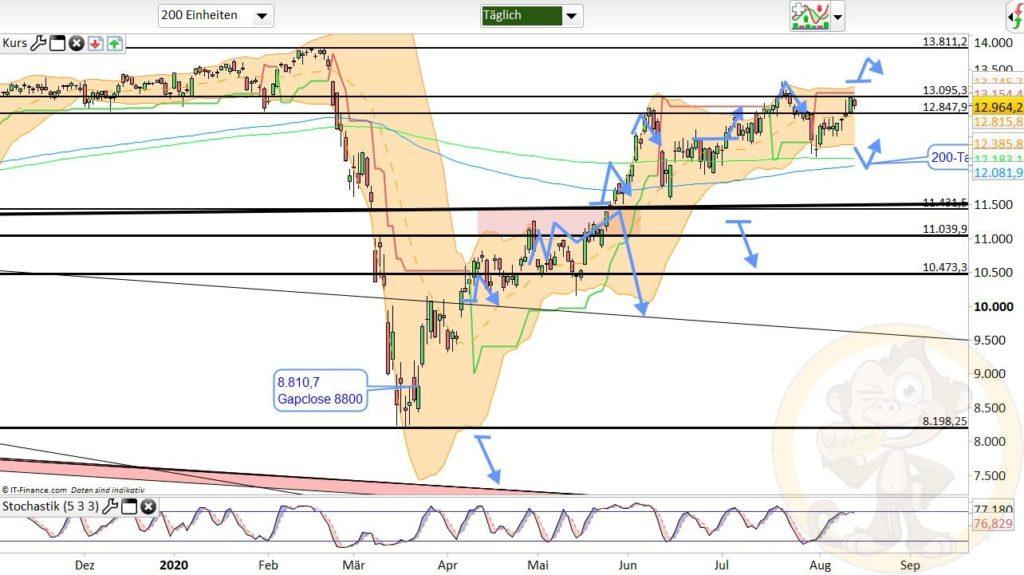 Dax Analyse 14.08.2020