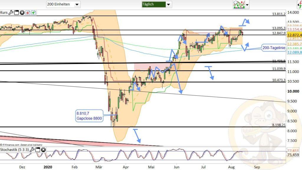 Dax Analyse 17.08.2020