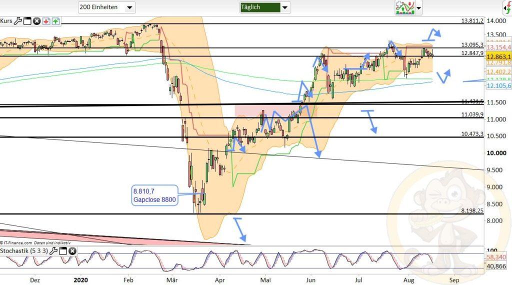 Dax Analyse 18.08.2020