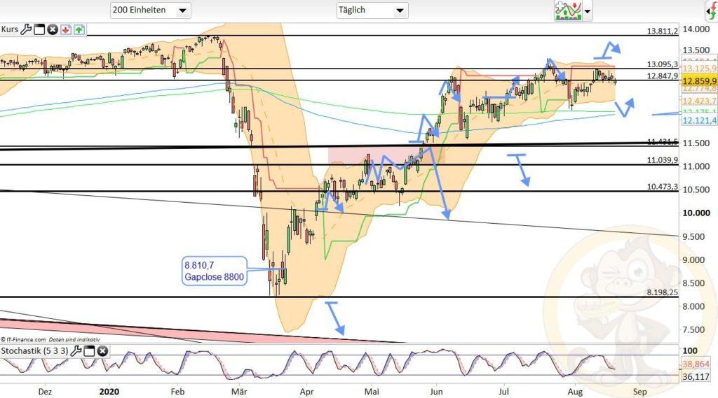Dax Analyse 21.08.2020