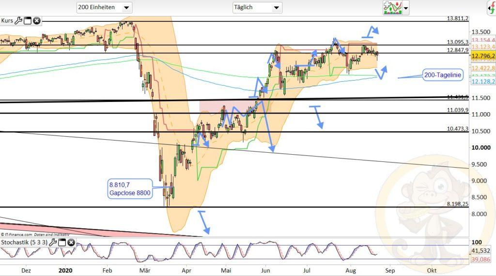 Dax Analyse 24.08.2020