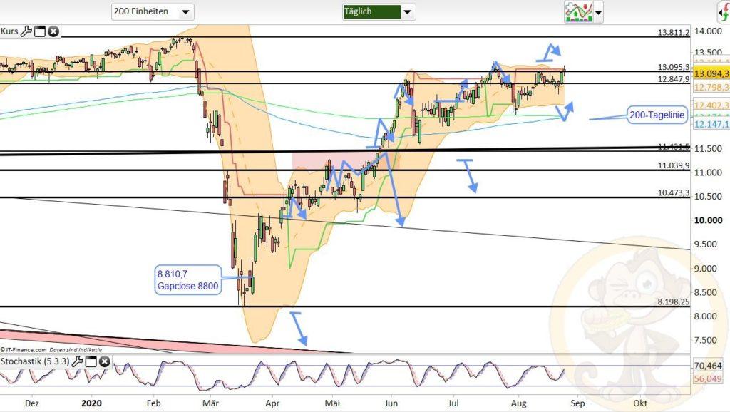 Dax Analyse 26.08.2020