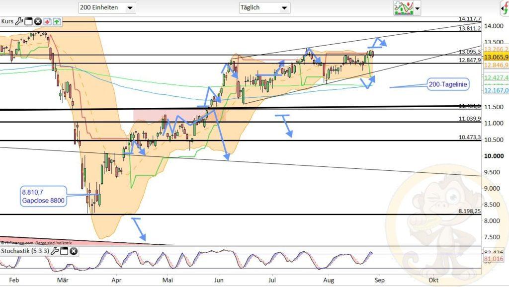Dax Analyse 28.08.2020