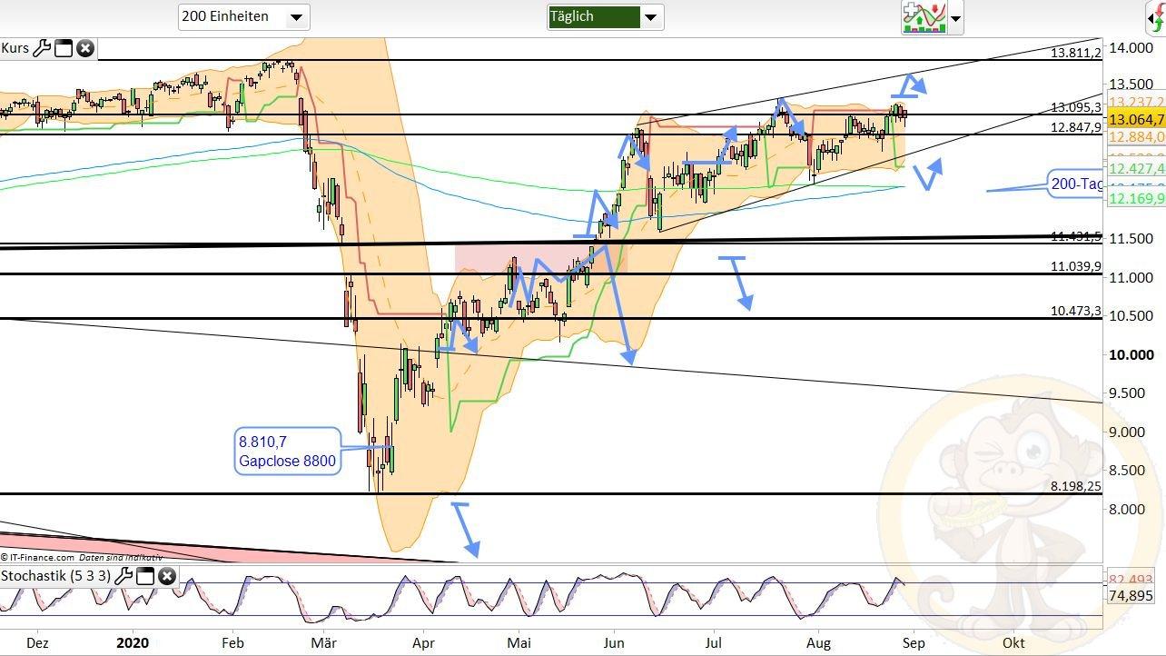 Dax Analyse Montag, den 31.08.2020