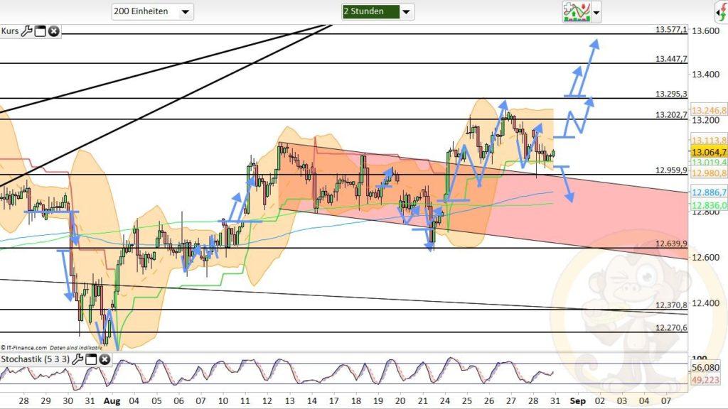 Dax Analyse 31.08.2020