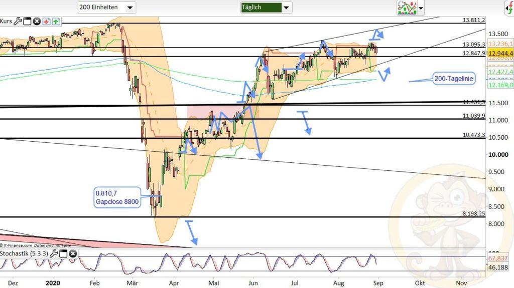 Dax Analyse 01.09.2020