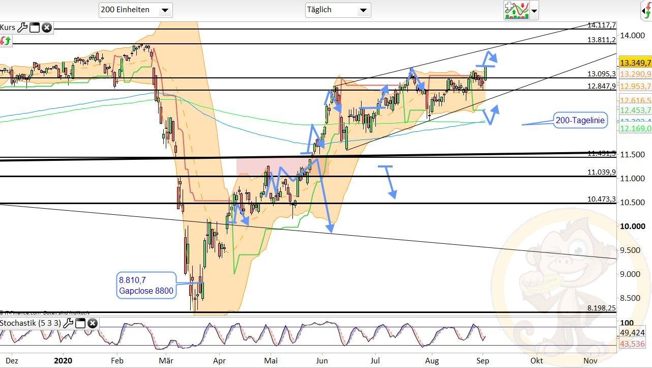 Dax Analyse Donnerstag, den 03.09.2020