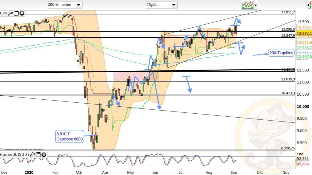 Dax Analyse 04.09.2020
