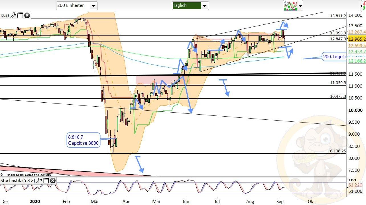 Dax Analyse Montag, den 07.09.2020