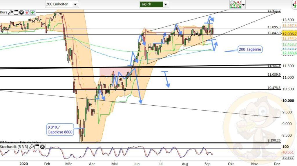 Dax Analyse 09.09.2020