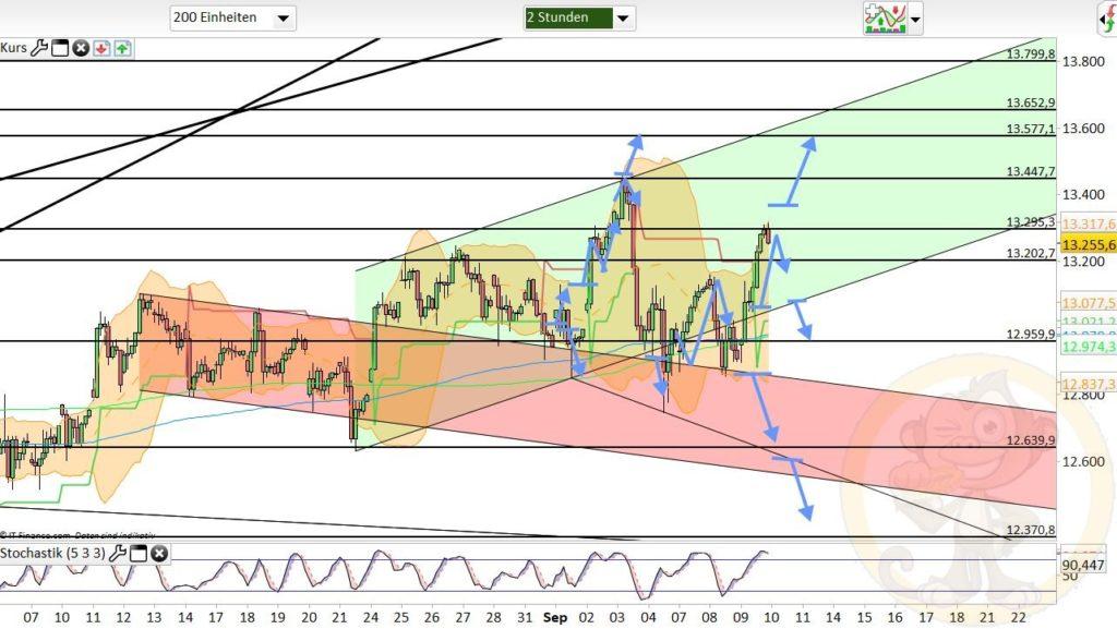 Dax Analyse 10.09.2020