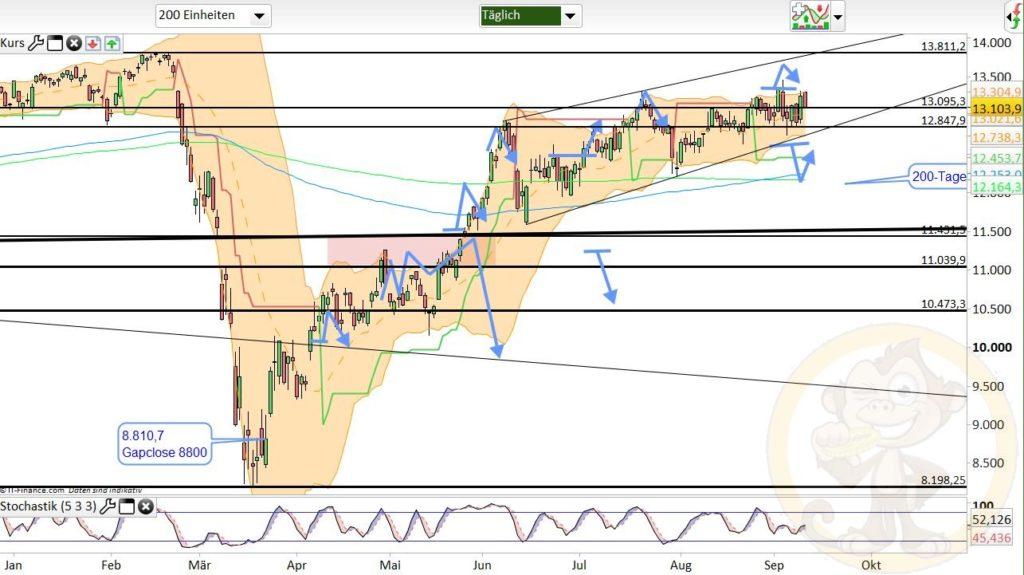Dax Analyse 11.09.2020