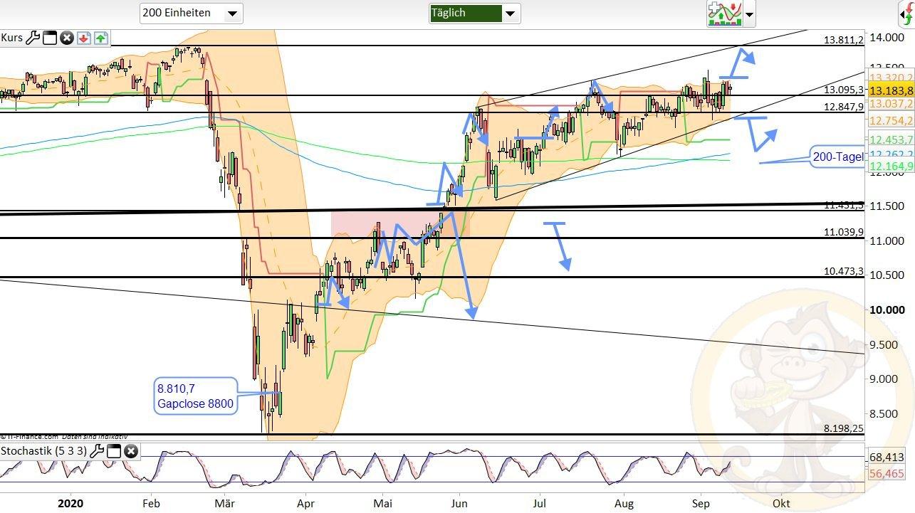 Dax Analyse Montag, den 14.09.2020