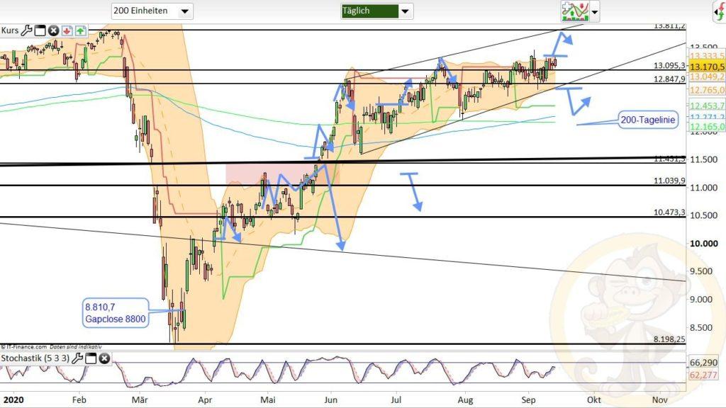 Dax Analyse 15.09.2020