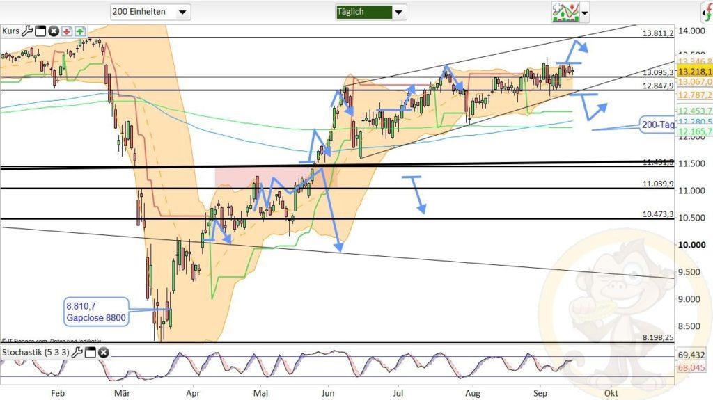 Dax Analyse 16.09.2020